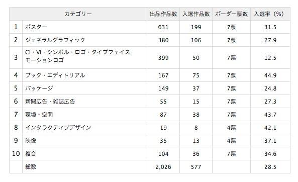 年鑑『Graphic Design in Japan 2019』選考会開催、約600作品が入選[2019.3.13更新]