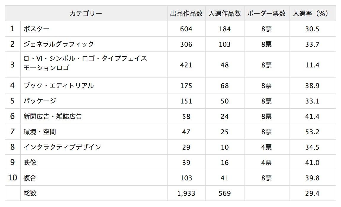 年鑑『Graphic Design in Japan 2017』選考会開催 第19回亀倉雄策賞・JAGDA賞2017・JAGDA新人賞2017決定[更新]